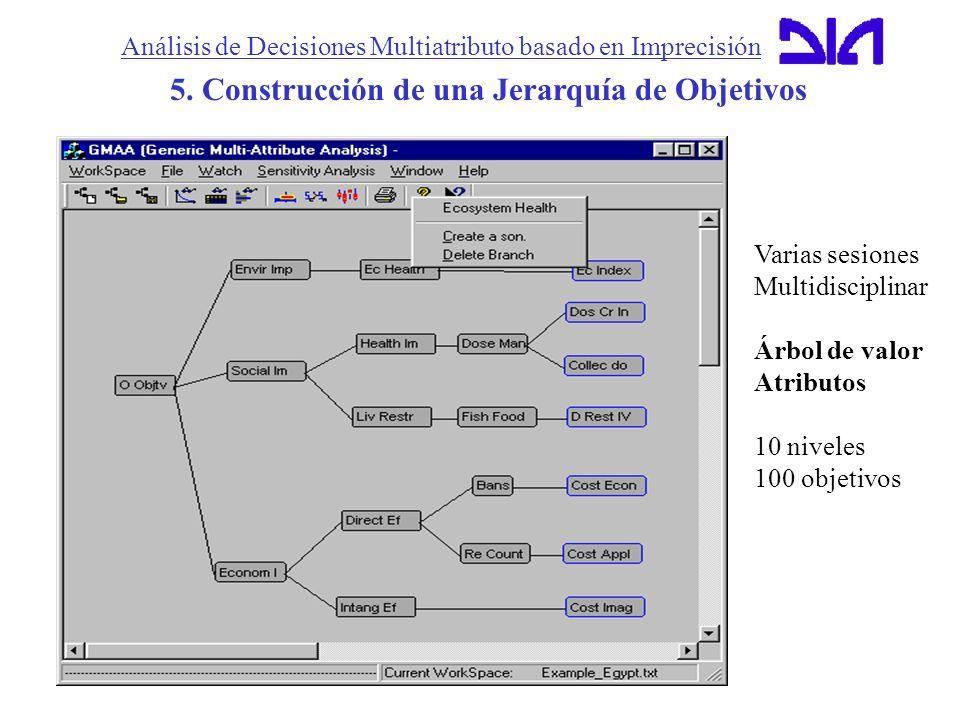 Análisis de Decisiones Multiatributo basado en Imprecisión 5. Construcción de una Jerarquía de Objetivos Varias sesiones Multidisciplinar Árbol de val
