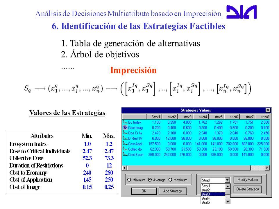 Análisis de Decisiones Multiatributo basado en Imprecisión 6. Identificación de las Estrategias Factibles Valores de las Estrategias 1. Tabla de gener