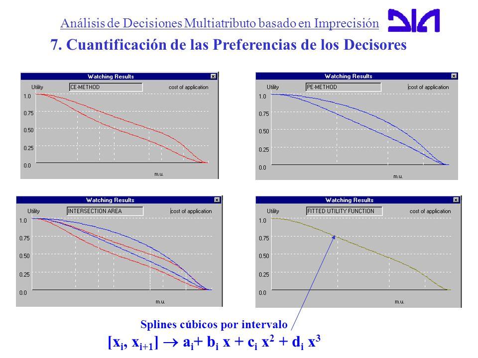 Análisis de Decisiones Multiatributo basado en Imprecisión 7. Cuantificación de las Preferencias de los Decisores Splines cúbicos por intervalo [x i,