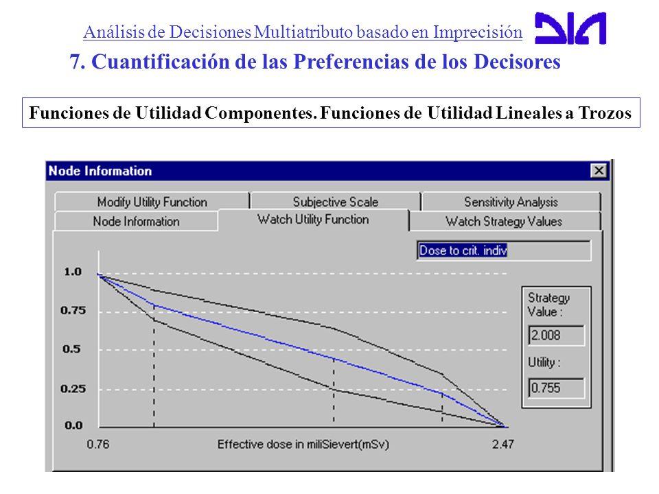 Análisis de Decisiones Multiatributo basado en Imprecisión 7. Cuantificación de las Preferencias de los Decisores Funciones de Utilidad Componentes. F