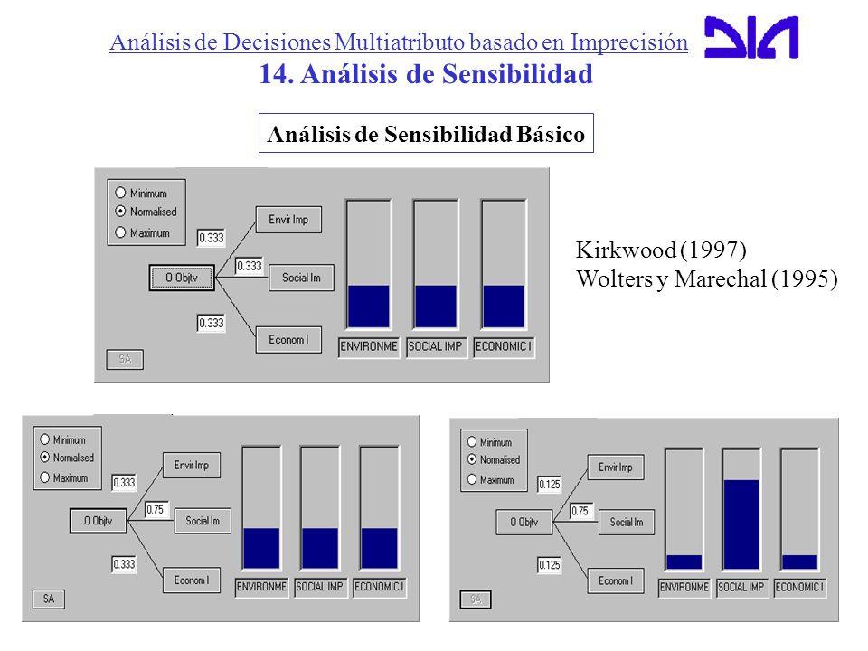 Análisis de Decisiones Multiatributo basado en Imprecisión 14. Análisis de Sensibilidad Análisis de Sensibilidad Básico Kirkwood (1997) Wolters y Mare