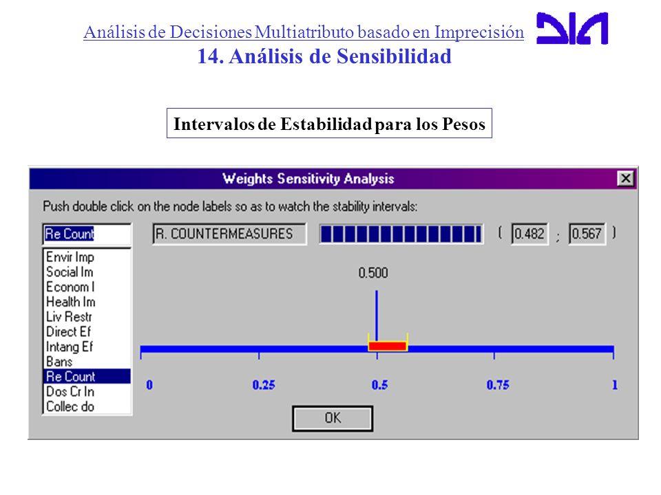 Análisis de Decisiones Multiatributo basado en Imprecisión 14. Análisis de Sensibilidad Intervalos de Estabilidad para los Pesos