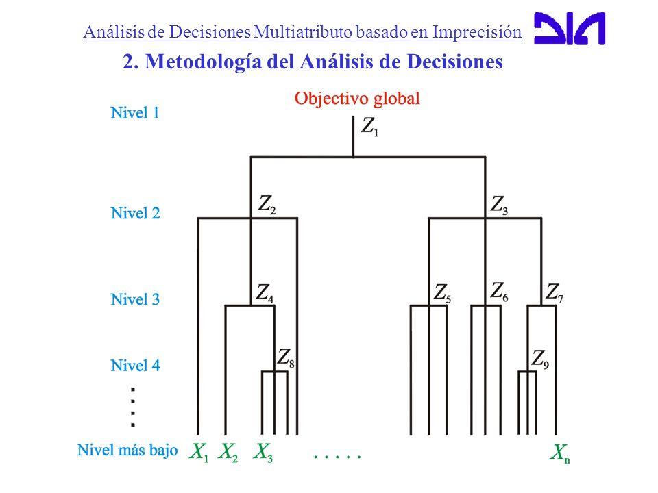 Análisis de Decisiones Multiatributo basado en Imprecisión MOIRA, Proyecto Europeo en colaboración con: 1.