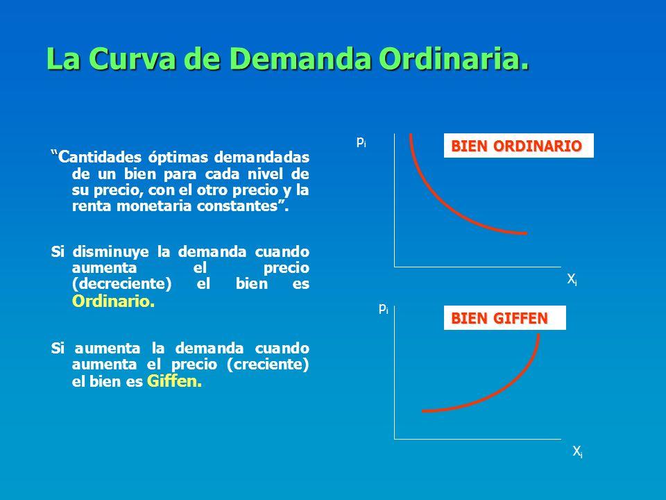 La Curva de Oferta-precio. Lugar geométrico de todas las combinaciones óptimas de bienes para cada nivel de precios de uno de los bienes, con el otro