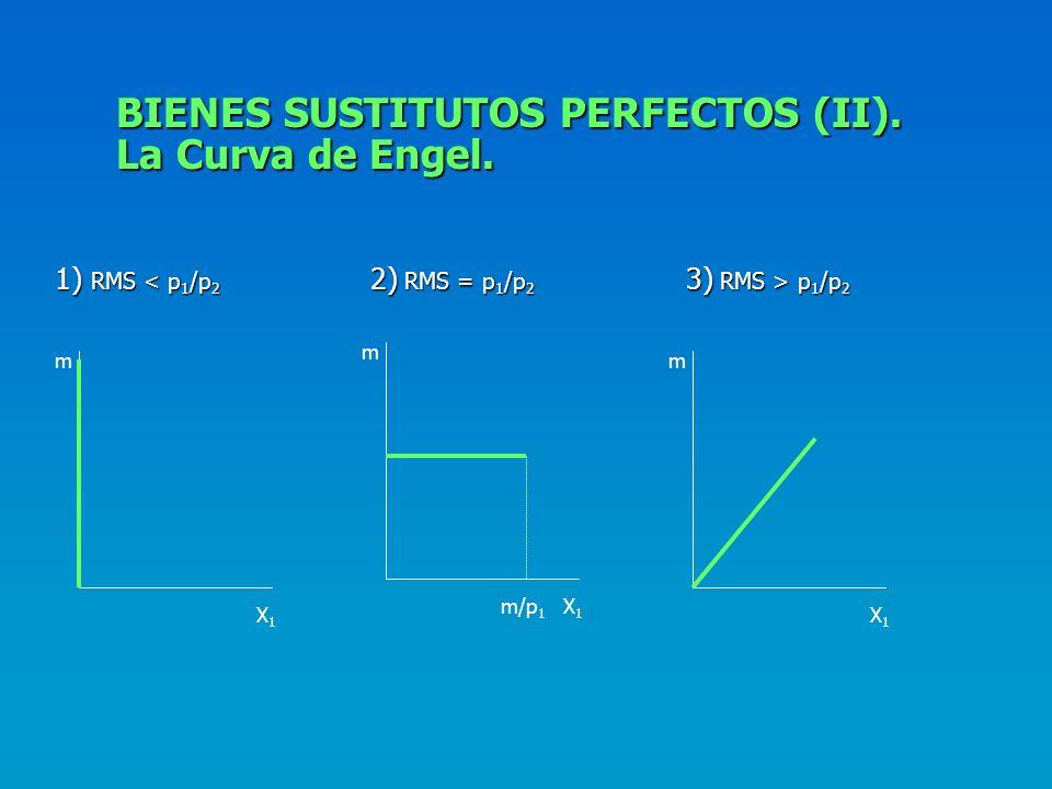 BIENES SUSTITUTOS PERFECTOS (I). La Senda de Expansión. 1) RMS p 1 /p 2 3) RMS = p 1 /p 2 X2X2 X1X1 X2X2 X1X1 X2X2 X1X1