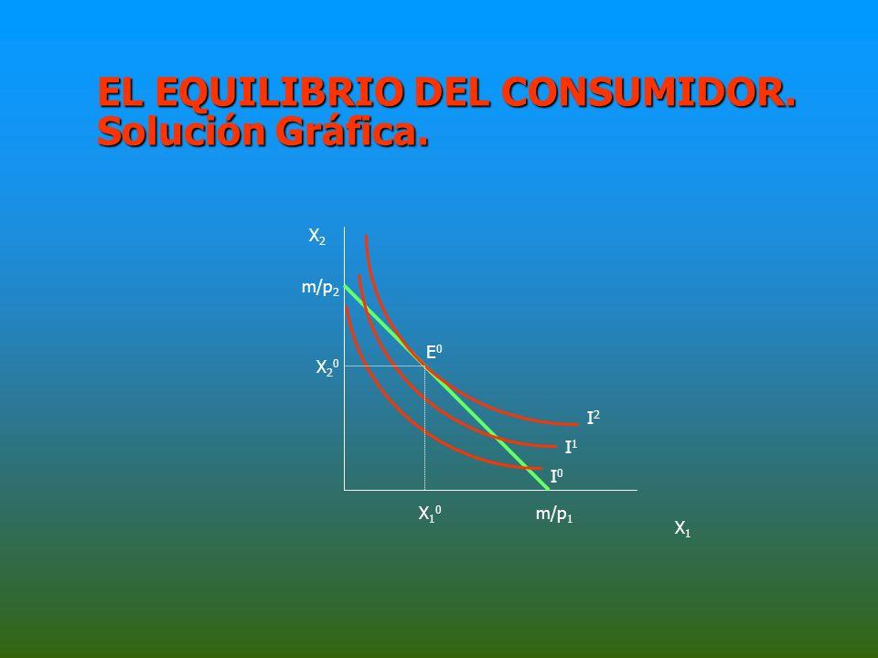 EL EQUILIBRIO DEL CONSUMIDOR.Solución Matemática.
