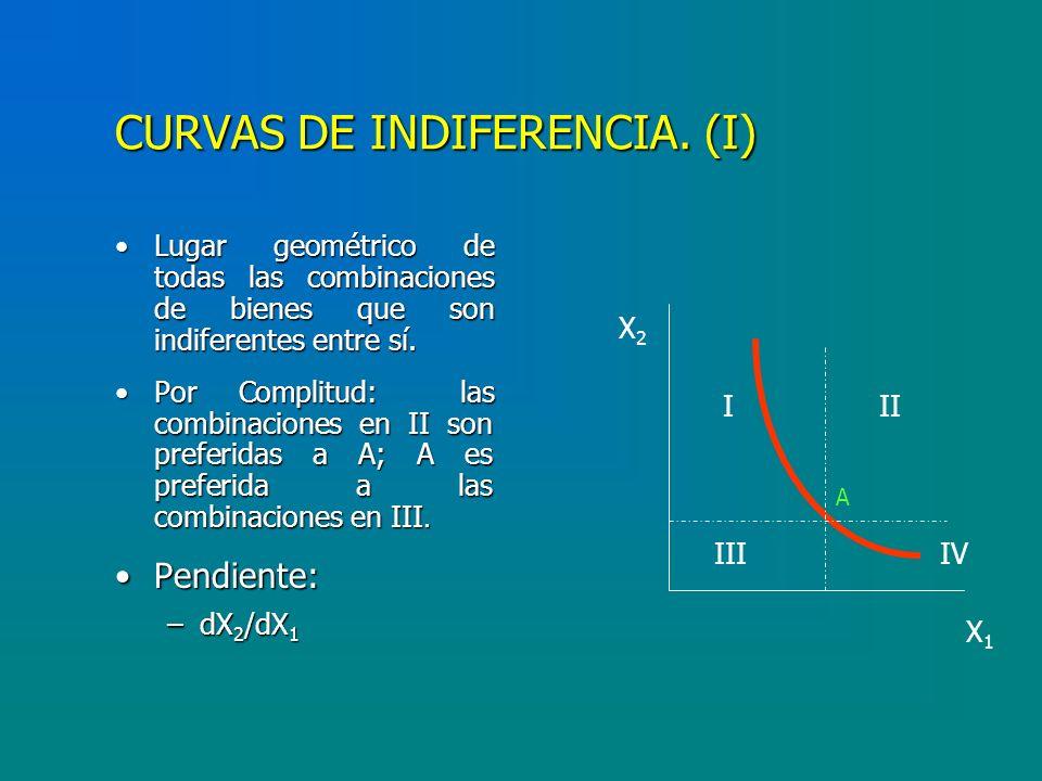 CURVAS DE INDIFERENCIA.