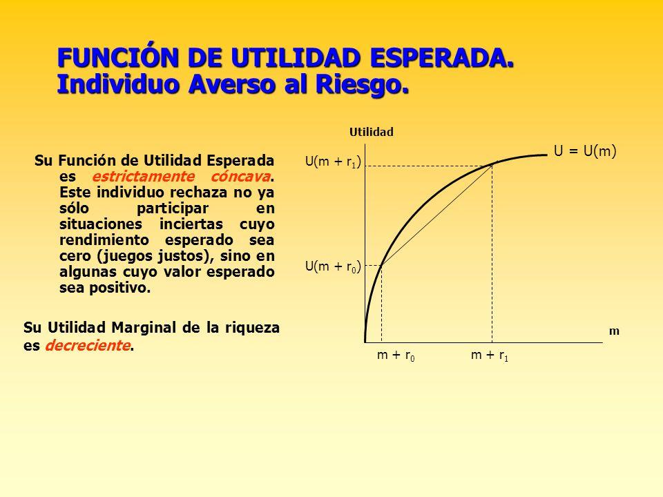 UTILIDAD MARGINAL DE LA RIQUEZA. Es el incremento de la Utilidad por cada unidad adicional de renta. Es también la pendiente de la Función de Utilidad