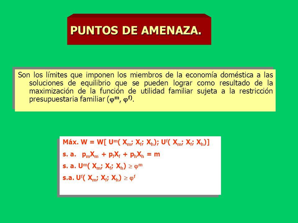 EQUILIBRIO CON PRODUCCIÓN DOMÉSTICA. Máx. W = U m (Z m ;l m )+(1- )U f (Z f ; l f ) s.a. pX m 0 m + m 0 f + w m (T-l m -h m ) + w f (T-l f -h f ) Z =