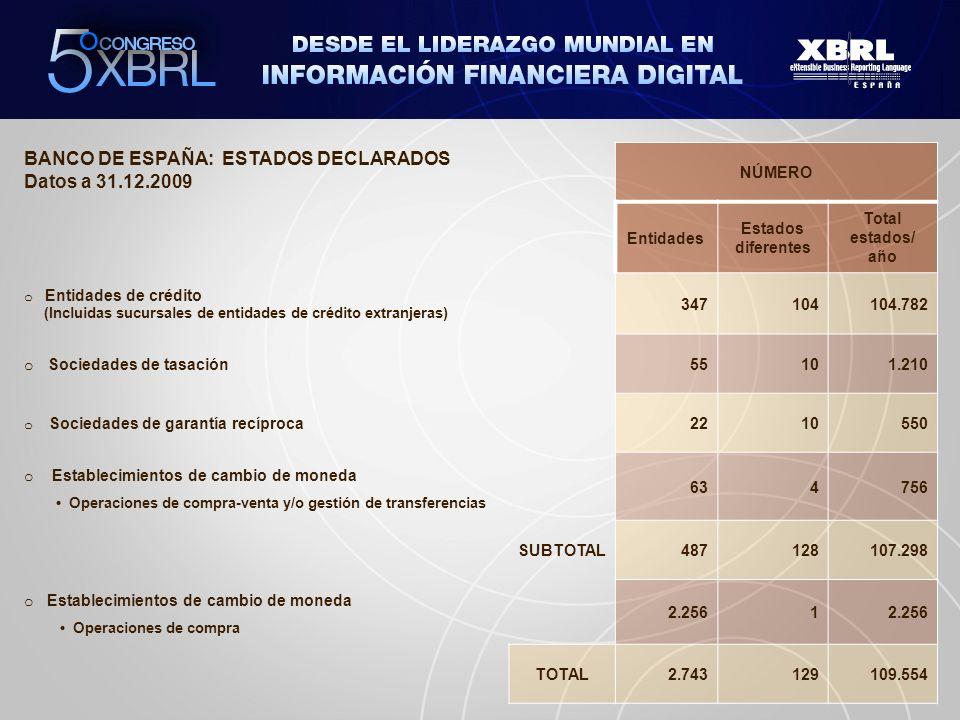 BANCO DE ESPAÑA: ESTADOS DECLARADOS Datos a 31.12.2009 NÚMERO Entidades Estados diferentes Total estados/ año o Entidades de crédito (Incluidas sucurs