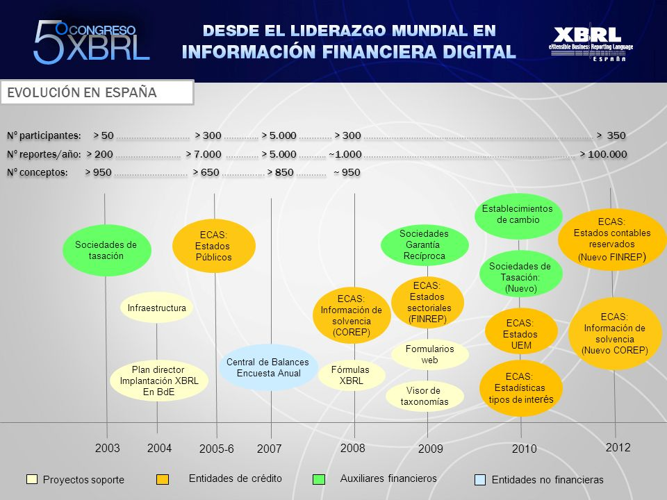 2010 2003 2004 2005-6 2008 Sociedades de tasación Infraestructura Plan director Implantación XBRL En BdE 2007 ECAS: Estados Públicos Central de Balanc
