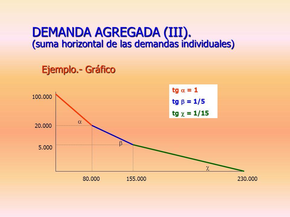 DEMANDA AGREGADA (II). (suma horizontal de las demandas individuales) Ejemplo.- Demanda agregada: p < 5.000X A1 = 230.000 – 15p 5.000 p< 20.000X A2 =