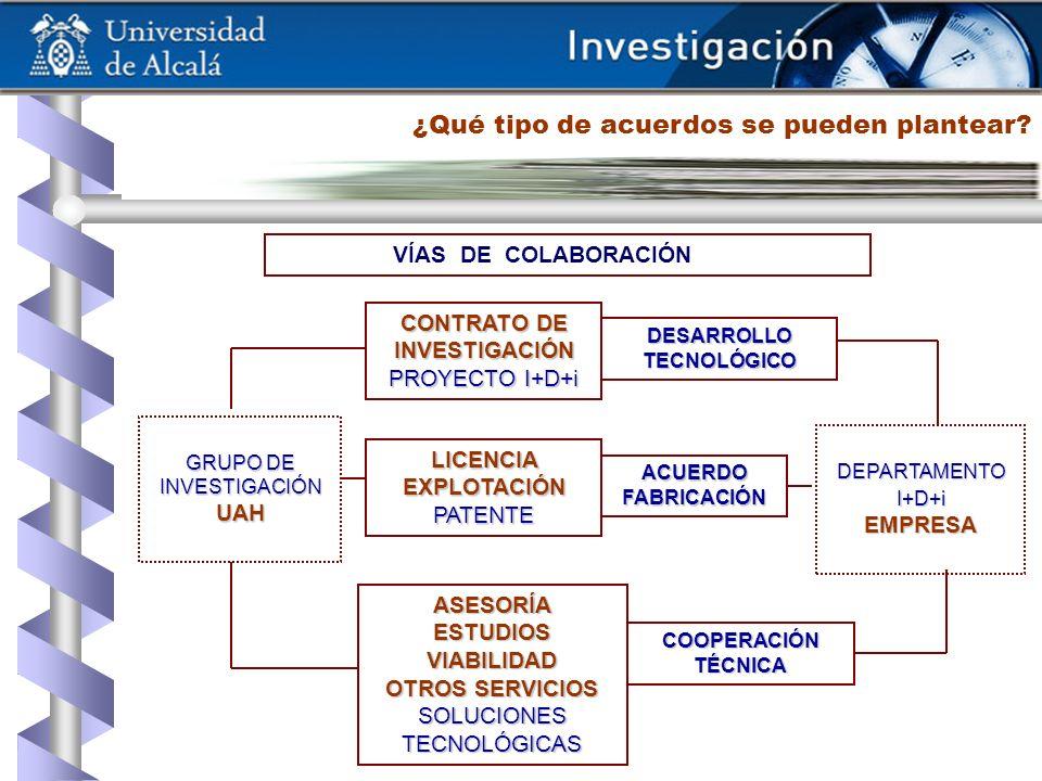 DEPARTAMENTO I+D+i EMPRESA GRUPO DE INVESTIGACIÓN UAH CONTRATO DE INVESTIGACIÓN PROYECTO I+D+i LICENCIA EXPLOTACIÓN PATENTE ASESORÍA ESTUDIOS VIABILID