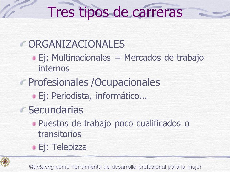Mentoring como herramienta de desarrollo profesional para la mujer Tres tipos de carreras ORGANIZACIONALES Ej: Multinacionales = Mercados de trabajo i
