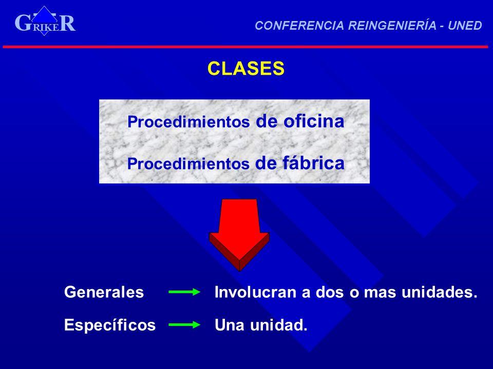 CLASES Procedimientos de oficina Procedimientos de fábrica GeneralesInvolucran a dos o mas unidades. EspecíficosUna unidad. RIKE R G CONFERENCIA REING