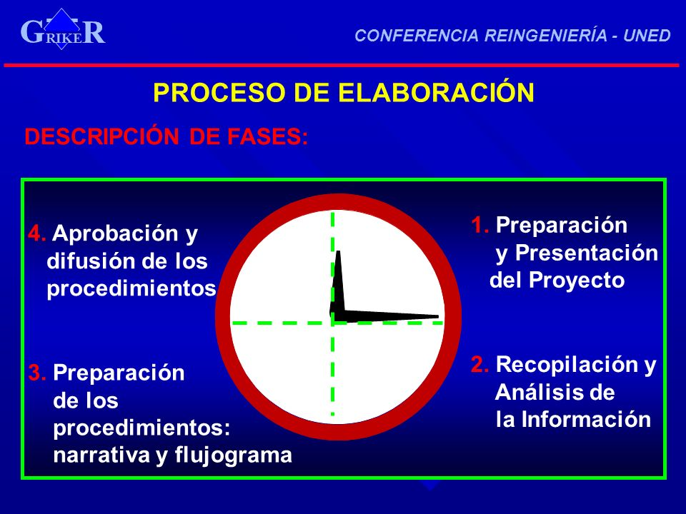 PROCESO DE ELABORACIÓN 1. Preparación y Presentación del Proyecto 2. Recopilación y Análisis de la Información 3. Preparación de los procedimientos: n