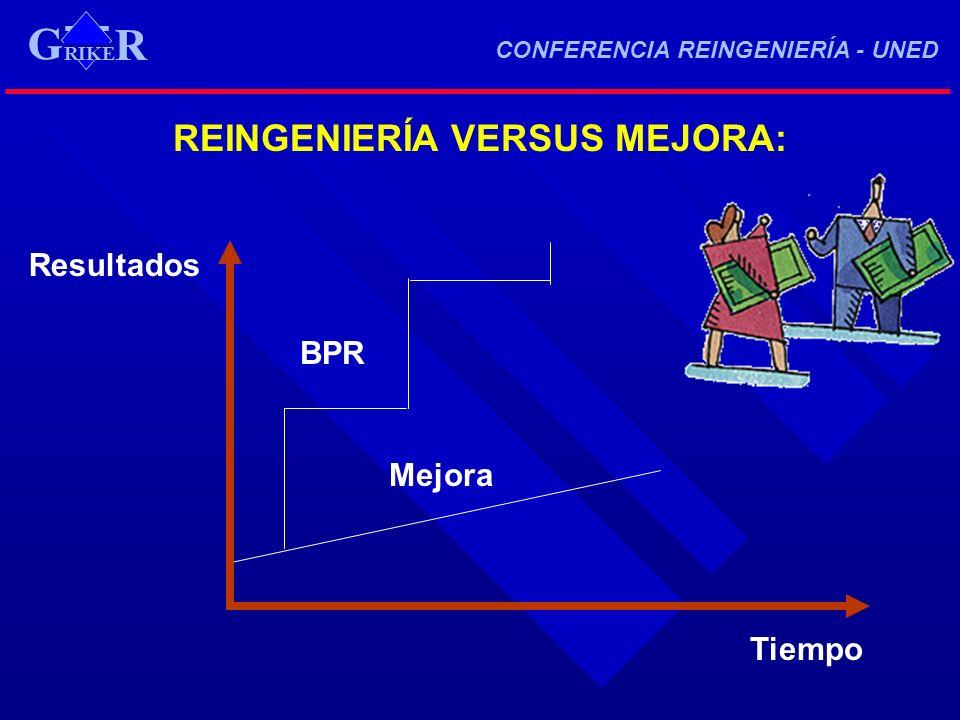 RIKE R G CONFERENCIA REINGENIERÍA - UNED RIKE R G REINGENIERÍA VERSUS MEJORA: Tiempo Mejora BPR Resultados