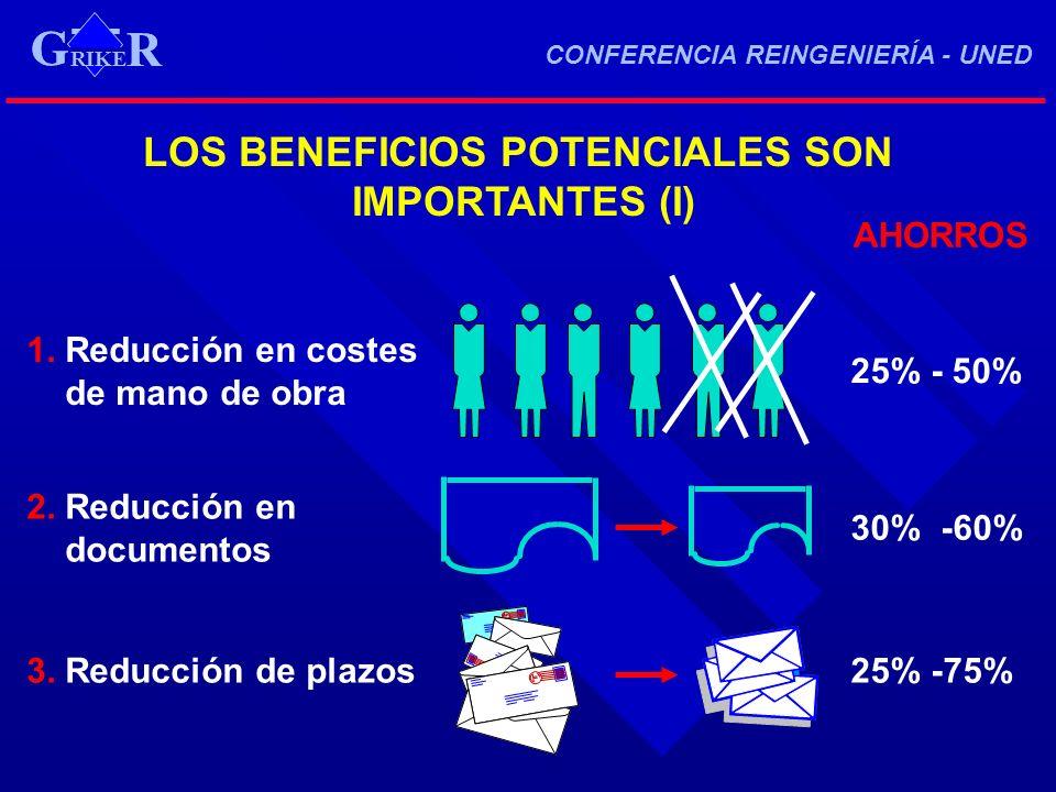 LOS BENEFICIOS POTENCIALES SON IMPORTANTES (I) AHORROS 3. Reducción de plazos25% -75% 1. Reducción en costes de mano de obra 25% - 50% 2. Reducción en