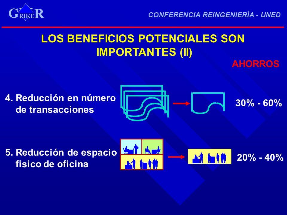 LOS BENEFICIOS POTENCIALES SON IMPORTANTES (II) AHORROS 4. Reducción en número de transacciones 30% - 60% 5. Reducción de espacio fisico de oficina 20