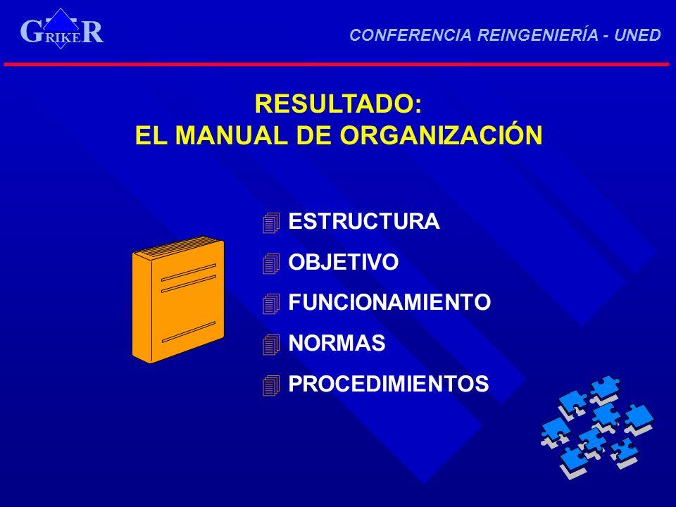 RESULTADO: EL MANUAL DE ORGANIZACIÓN 4 ESTRUCTURA 4 OBJETIVO 4 FUNCIONAMIENTO 4 NORMAS 4 PROCEDIMIENTOS RIKE R G CONFERENCIA REINGENIERÍA - UNED RIKE