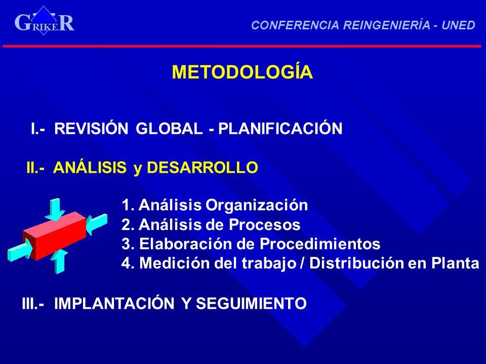 METODOLOGÍA I.- REVISIÓN GLOBAL - PLANIFICACIÓN II.- ANÁLISIS y DESARROLLO III.- IMPLANTACIÓN Y SEGUIMIENTO 1. Análisis Organización 2. Análisis de Pr