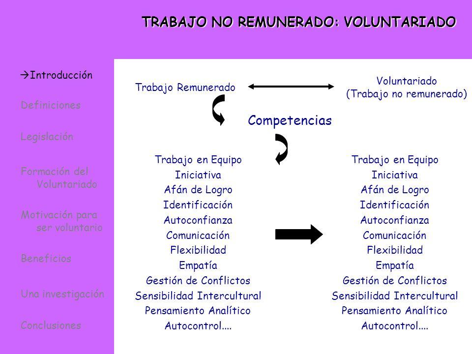 TRABAJO NO REMUNERADO: VOLUNTARIADO Voluntariado (Trabajo no remunerado) Trabajo Remunerado Competencias Trabajo en Equipo Iniciativa Afán de Logro Id