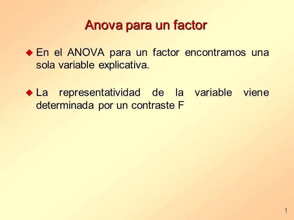 Anova para un factor u En el ANOVA para un factor encontramos una sola variable explicativa. u La representatividad de la variable viene determinada p