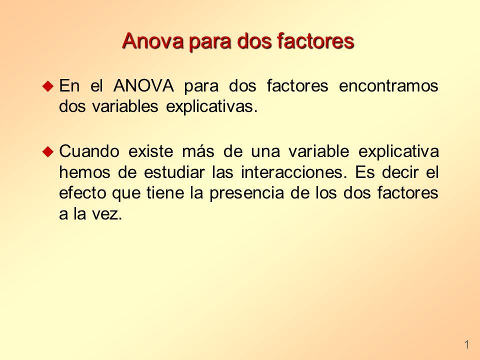 Anova para dos factores u En el ANOVA para dos factores encontramos dos variables explicativas. u Cuando existe más de una variable explicativa hemos