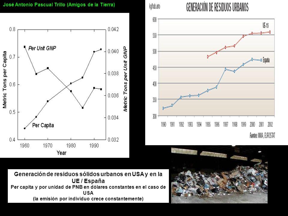 Generación de residuos sólidos urbanos en USA y en la UE / España Per capita y por unidad de PNB en dólares constantes en el caso de USA (la emisión p