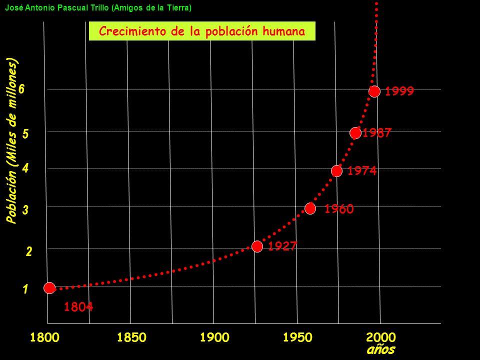 1 3 4 5 6 2 20001900195018501800 1804 1927 1960 1974 1987 1999 Población (Miles de millones) años Crecimiento de la población humana José Antonio Pasc