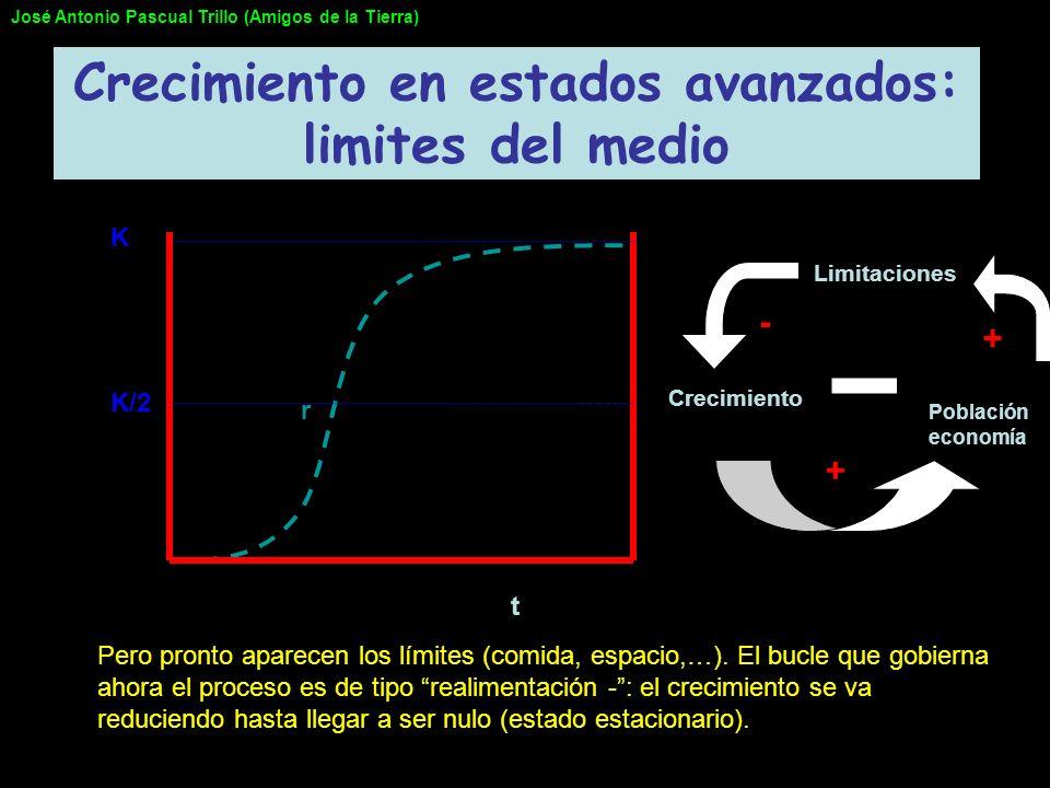 Crecimiento Población economía + + Limitaciones - Crecimiento en estados avanzados: limites del medio r K/2 K t Pero pronto aparecen los límites (comi
