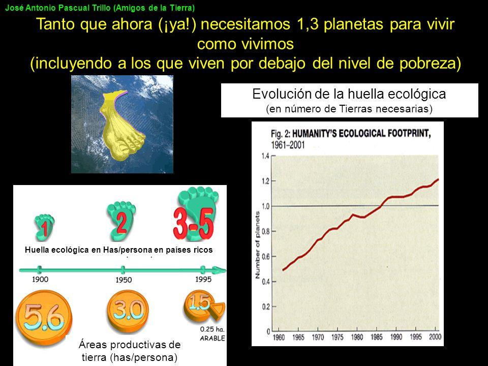 Evolución de la huella ecológica (en número de Tierras necesarias) Huella ecológica en Has/persona en países ricos Áreas productivas de tierra (has/pe