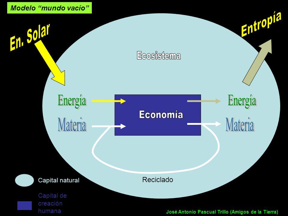 Modelo mundo vacío Reciclado Capital natural Capital de creación humana José Antonio Pascual Trillo (Amigos de la Tierra)