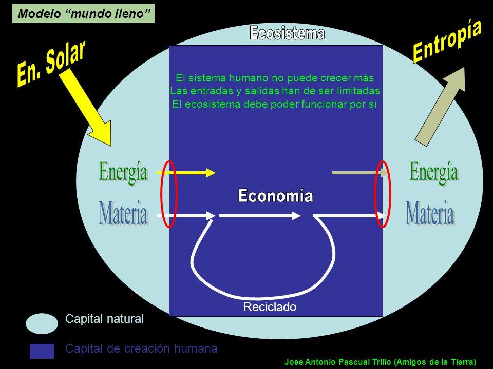 Modelo mundo lleno Reciclado Capital natural Capital de creación humana El sistema humano no puede crecer más Las entradas y salidas han de ser limita