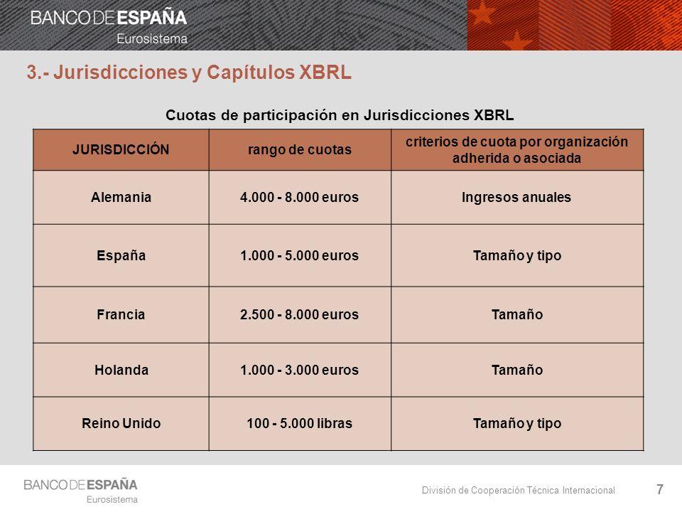 División de Cooperación Técnica Internacional 7 Cuotas de participación en Jurisdicciones XBRL JURISDICCIÓNrango de cuotas criterios de cuota por orga