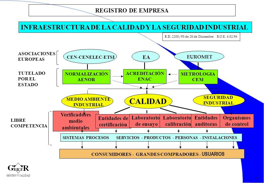17 REGISTRO DE EMPRESA INFRAESTRUCTURA DE LA CALIDAD Y LA SEGURIDAD INDUSTRIAL R.D. 2200/95 de 28 de Diciembre B.O.E. 6.02.96 ASOCIACIONES EUROPEAS TU