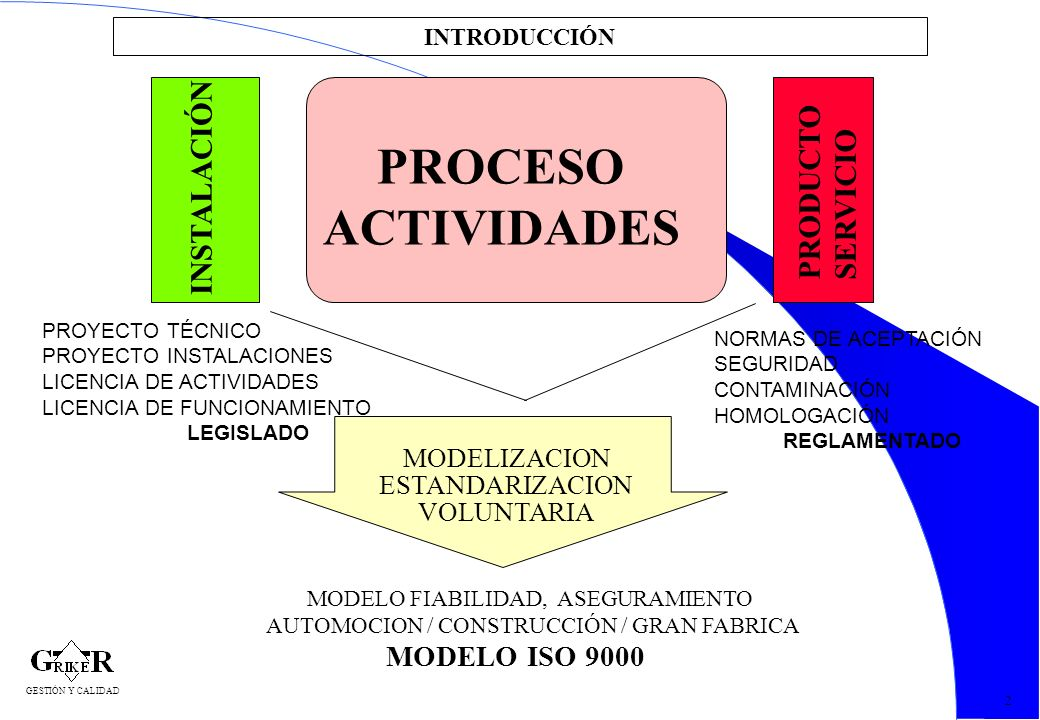 3 INTRODUCCIÓN 2 INSTALACIÓN PROCESO ACTIVIDADES PRODUCTO SERVICIO MODELIZACION ESTANDARIZACION VOLUNTARIA MODELO FIABILIDAD, ASEGURAMIENTO AUTOMOCION