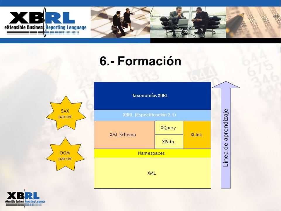 6.- Formación XML Schema SAX parser DOM parser XLink Namespaces Taxonomías XBRL XBRL (Especificación 2.1) XML XPath XQuery Línea de aprendizaje