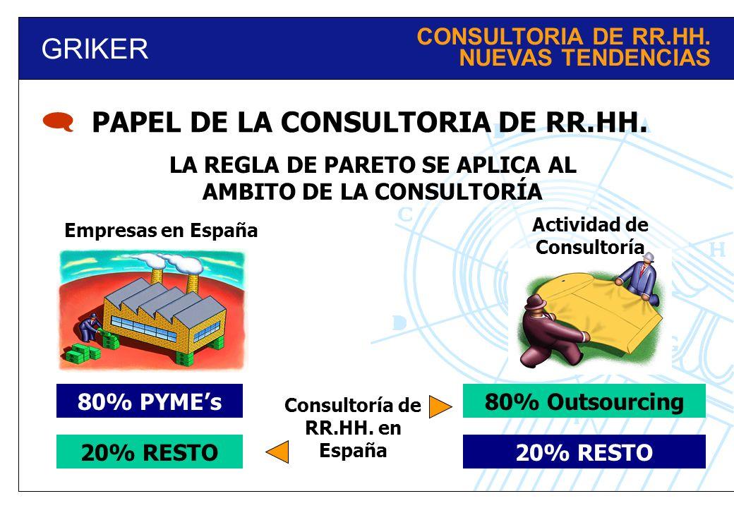 GRIKER LA REGLA DE PARETO SE APLICA AL AMBITO DE LA CONSULTORÍA PAPEL DE LA CONSULTORIA DE RR.HH. 80% PYMEs 20% RESTO Empresas en España Actividad de