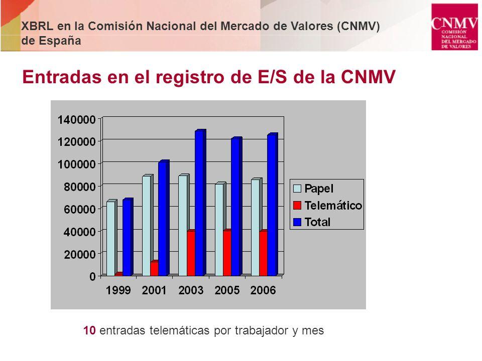 Entradas en el registro de E/S de la CNMV 10 entradas telemáticas por trabajador y mes XBRL en la Comisión Nacional del Mercado de Valores (CNMV) de E