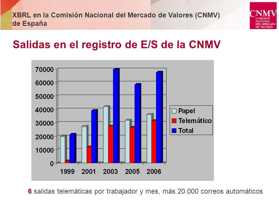 Salidas en el registro de E/S de la CNMV 6 salidas telemáticas por trabajador y mes, más 20.000 correos automáticos XBRL en la Comisión Nacional del M