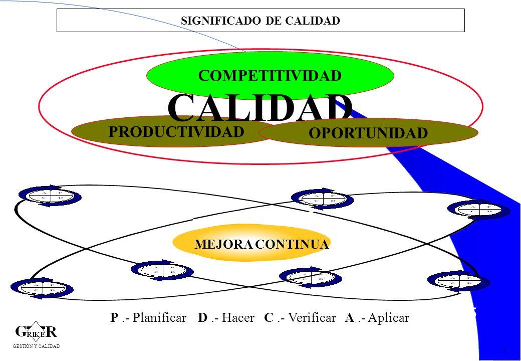 15 SIGNIFICADO DE CALIDAD 5 C OMPETITIVIDAD PRODUCTIVIDAD CALIDAD OPORTUNIDAD MEJORA CONTINUA MEJORA CONTINUA P.- Planificar D.- Hacer C.- Verificar A