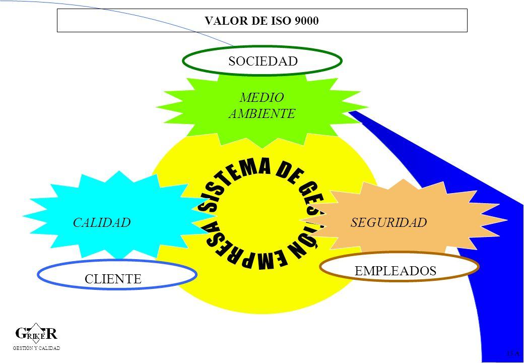 31 VALOR DE ISO 9000 13 A CALIDAD MEDIO AMBIENTE SEGURIDAD CLIENTE EMPLEADOS SOCIEDAD GESTIÓN Y CALIDAD