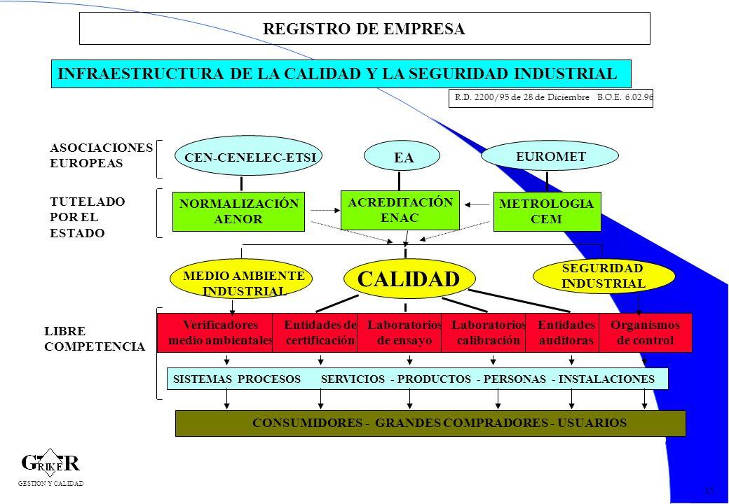 33 REGISTRO DE EMPRESA INFRAESTRUCTURA DE LA CALIDAD Y LA SEGURIDAD INDUSTRIAL R.D. 2200/95 de 28 de Diciembre B.O.E. 6.02.96 ASOCIACIONES EUROPEAS TU