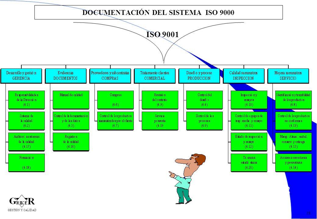 42 DOCUMENTACIÓN DEL SISTEMA ISO 9000 18 ISO 9001 GESTIÓN Y CALIDAD