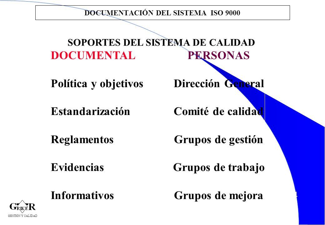 44 DOCUMENTACIÓN DEL SISTEMA ISO 9000 DOCUMENTAL Política y objetivos Estandarización Reglamentos Evidencias Informativos PERSONAS Dirección General C