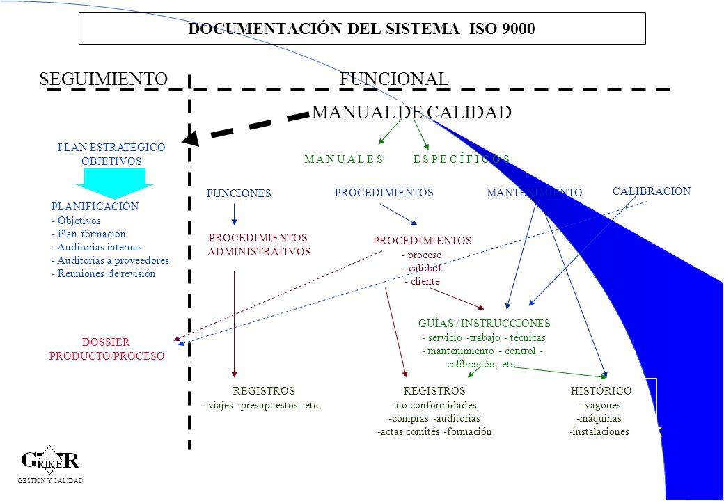 45 DOCUMENTACIÓN DEL SISTEMA ISO 9000 MANUAL DE CALIDAD M A N U A L E S E S P E C Í F I C O S FUNCIONES PROCEDIMIENTOSMANTENIMIENTO PROCEDIMIENTOS ADM