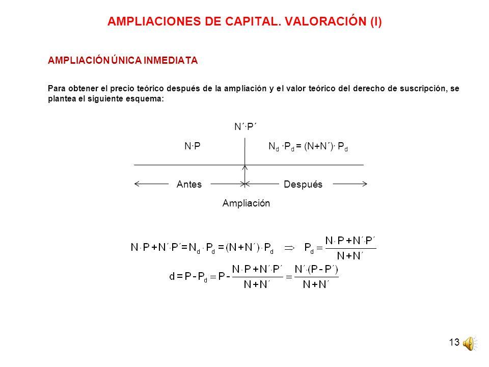 13 AMPLIACIONES DE CAPITAL. VALORACIÓN (I) AMPLIACIÓN ÚNICA INMEDIATA Para obtener el precio teórico después de la ampliación y el valor teórico del d
