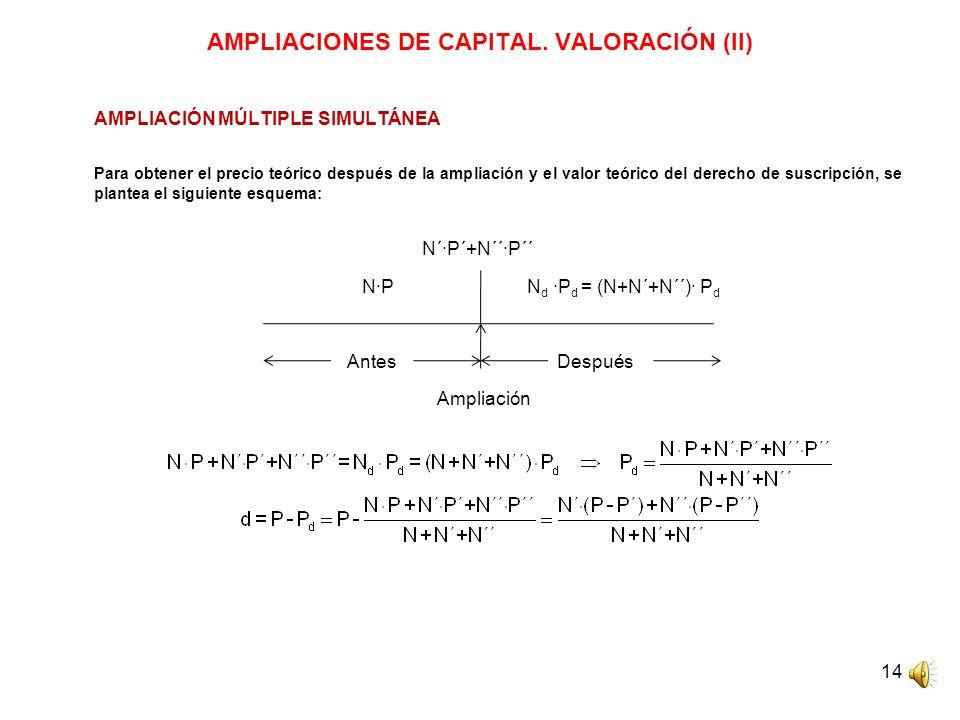 14 AMPLIACIONES DE CAPITAL. VALORACIÓN (II) AMPLIACIÓN MÚLTIPLE SIMULTÁNEA Para obtener el precio teórico después de la ampliación y el valor teórico