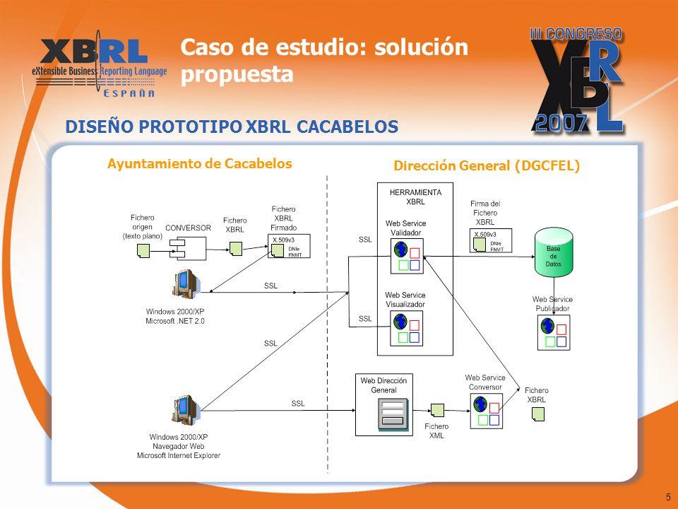 6 Caso de estudio: solución propuesta APLICACION CLIENTE PROTOTIPO XBRL CACABELOS Este es el interfaz que se muestra al usuario para recuperar los archivos de la liquidación y generar el XBRL.